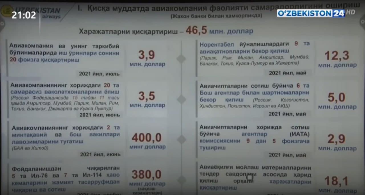 Uzbekistan Airways 9ta davlatga reyslarni yopadi