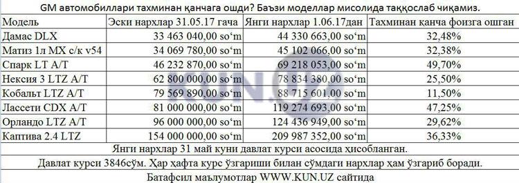 Gm Uzbekistan Avtomobillarining Yangi Narxlari Malum